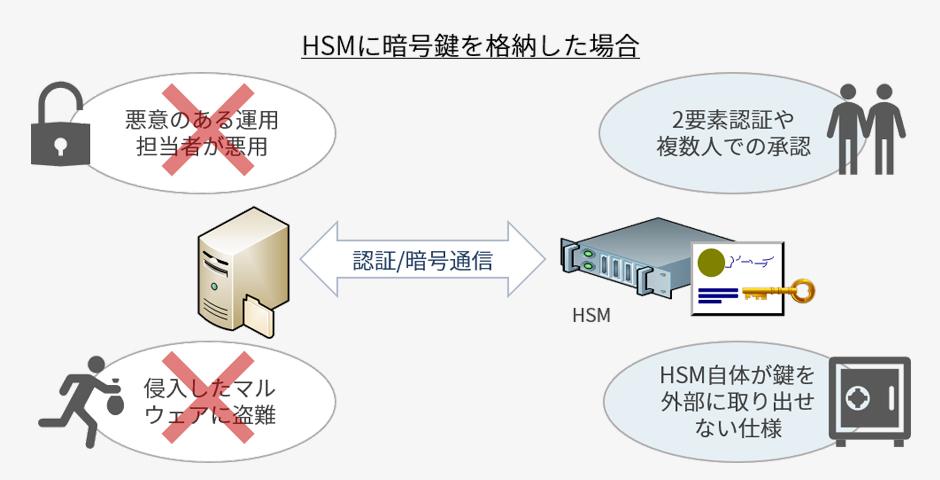 耐タンパ装置(HSM)とは   暗号鍵を安全に保管   CYBERWARE